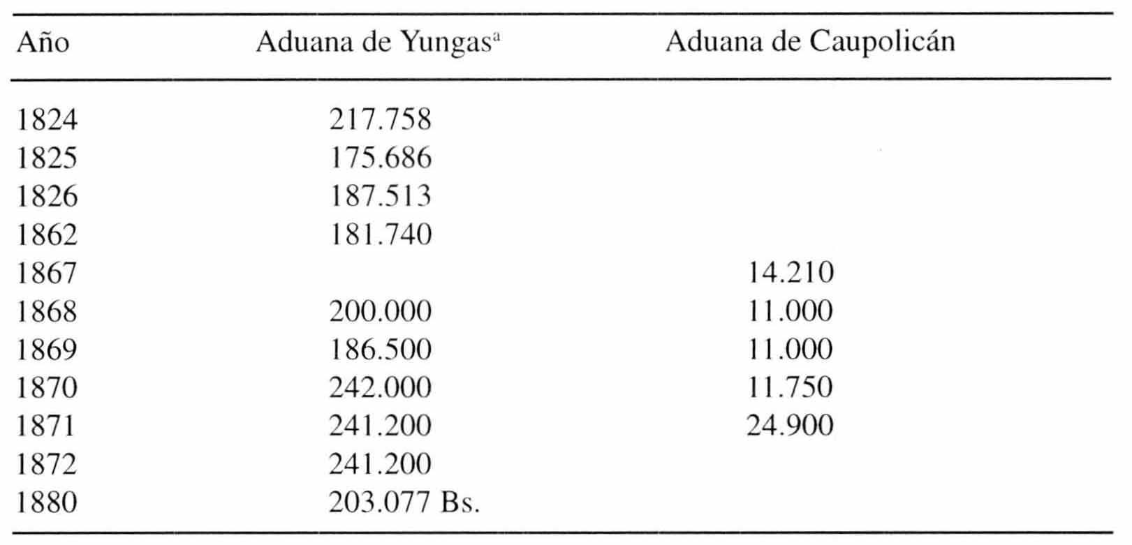 El siglo XIX: Bolivia y América latina - Comercio, manufactura y ...