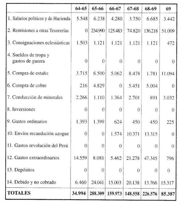Oruro 1781: Sublevación de indios y rebelión criolla - Capítulo IV ...