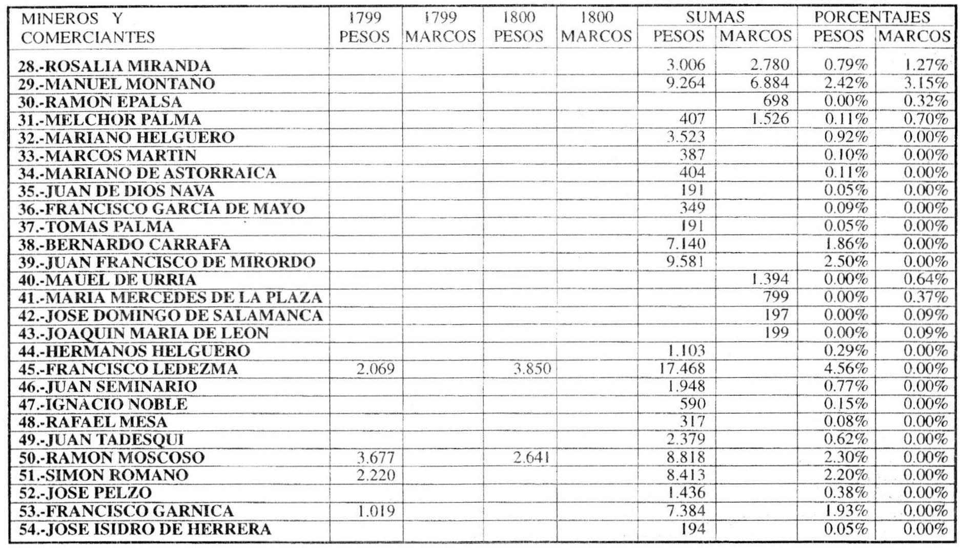Oruro 1781: Sublevación de indios y rebelión criolla - Capítulo VI ...