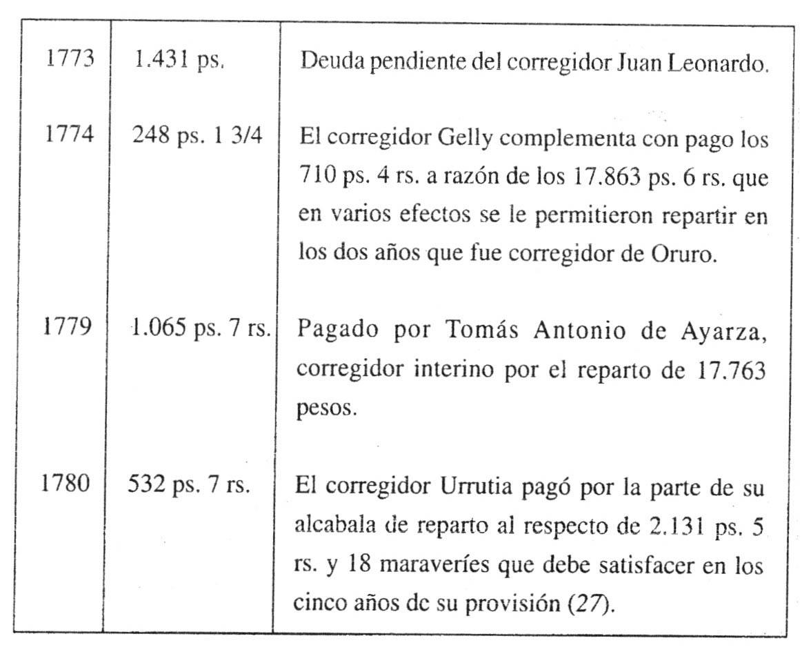 Oruro 1781: Sublevación de indios y rebelión criolla - Capítulo VIII ...