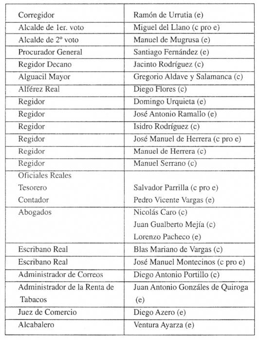 Antecedentes revolucionarios en la Audiencia de Charcas