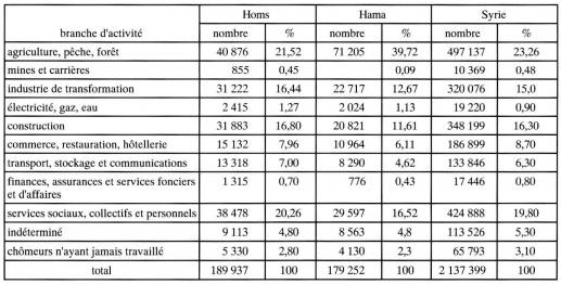 homs et hama en syrie centrale chapitre ii la r partition de la population en syrie centrale. Black Bedroom Furniture Sets. Home Design Ideas