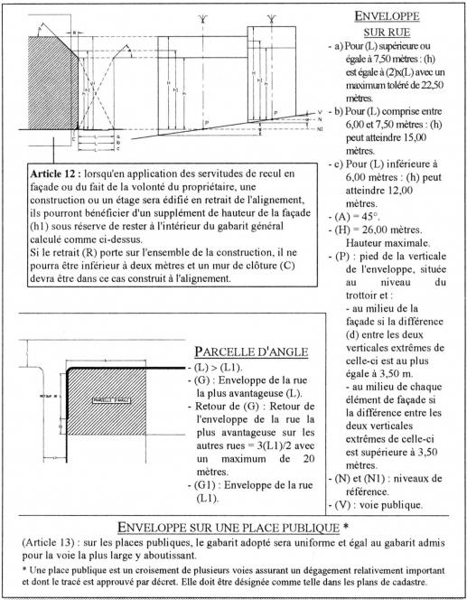 R glementation et formes urbaines chapitre 2 la loi de for Permis de construire surface minimum