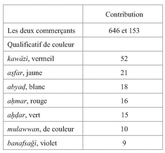 Des tissus et des hommes - Première partie - Presses de l Ifpo 84de9482c46