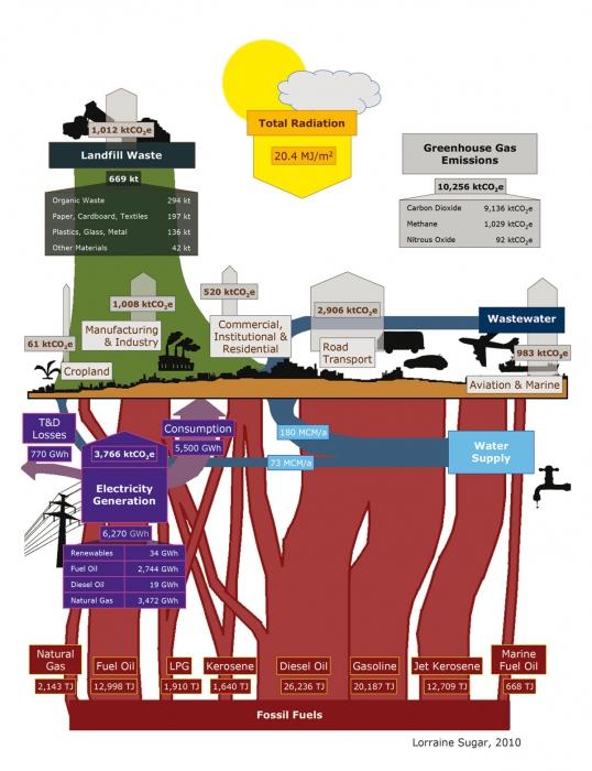 Atlas Of Jordan Urban Metabolism Diagram For Amman Presses De Lifpo