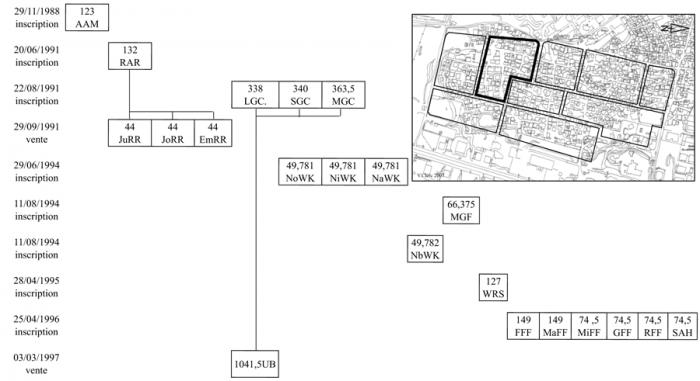 Les quartiers irr guliers de beyrouth chapitre ii points sensibles de l h - Connaitre proprietaire parcelle ...