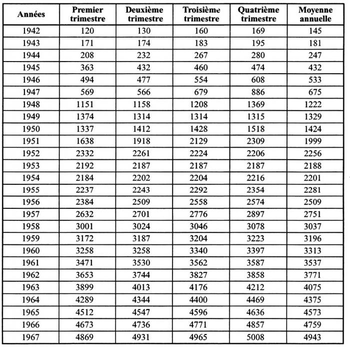 L Invention Du Logement Aide En France Annexe 3 Indices Du Cout De La Construction 1937 1967 Institut De La Gestion Publique Et Du Developpement Economique