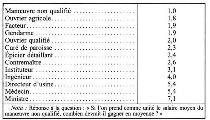 Coefficient salaire - Grille de salaire pharmacien ...