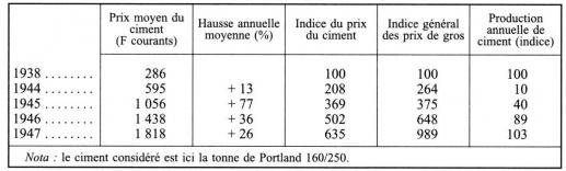 Inflation tat et opinion en france de 1944 1952 for Prix du ciment en france