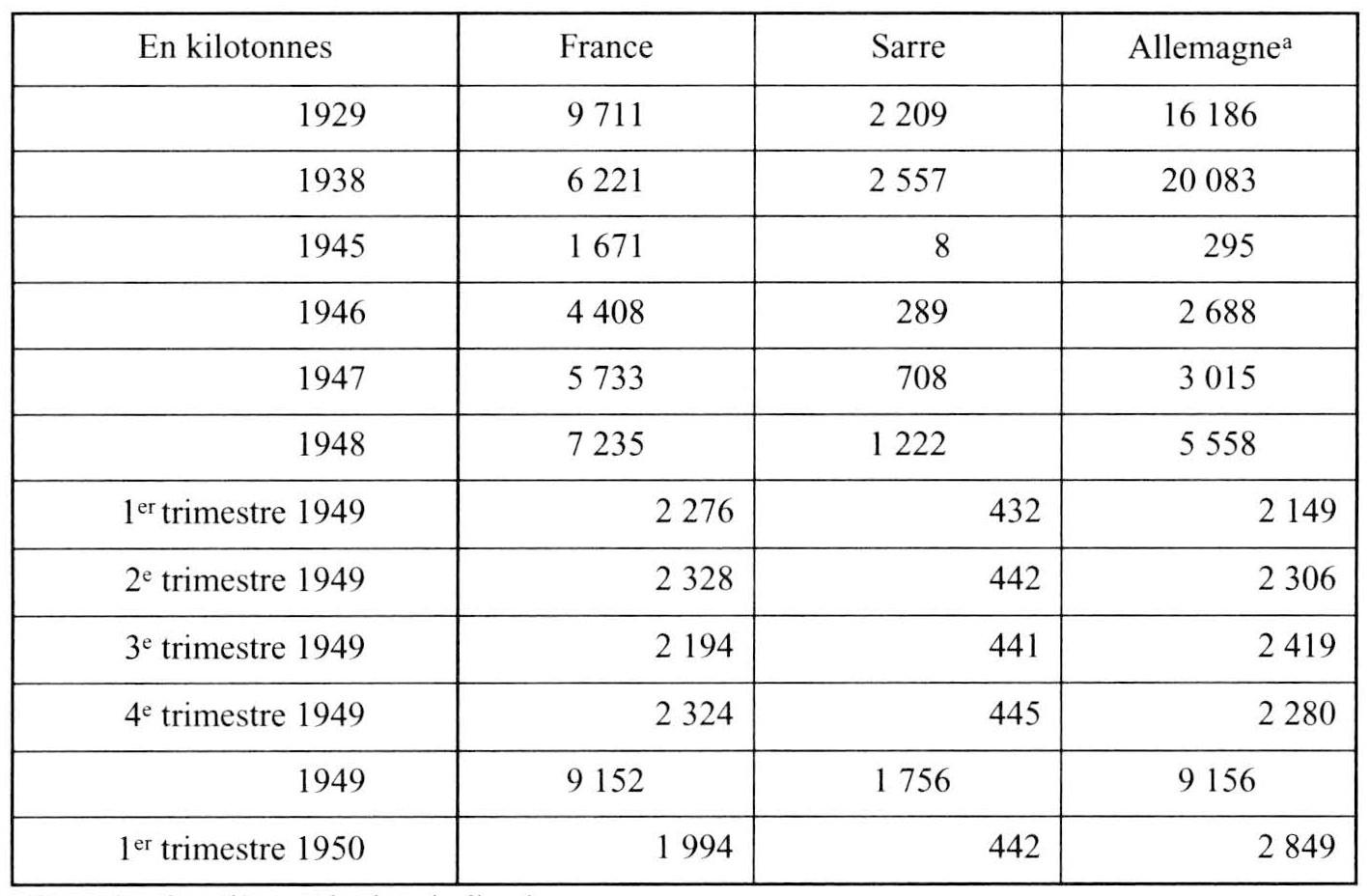 La France et les origines de l'Union européenne Deuxième