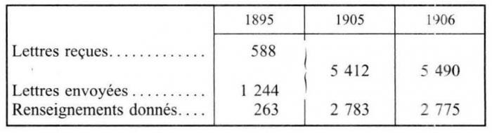 La france et l 39 gypte de 1882 1914 chapitre xi - Chambre de commerce franco italienne ...