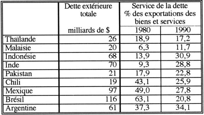 Conomies d 39 asie et d 39 am rique latine changements de cap for Endettement exterieur