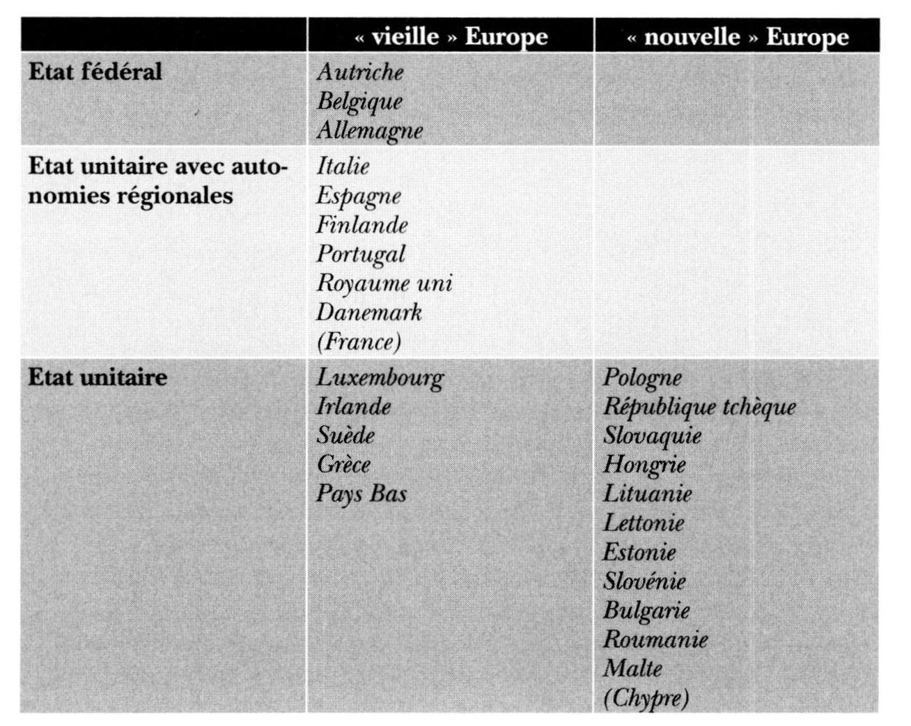 La dangereuse dérive de l'Europe