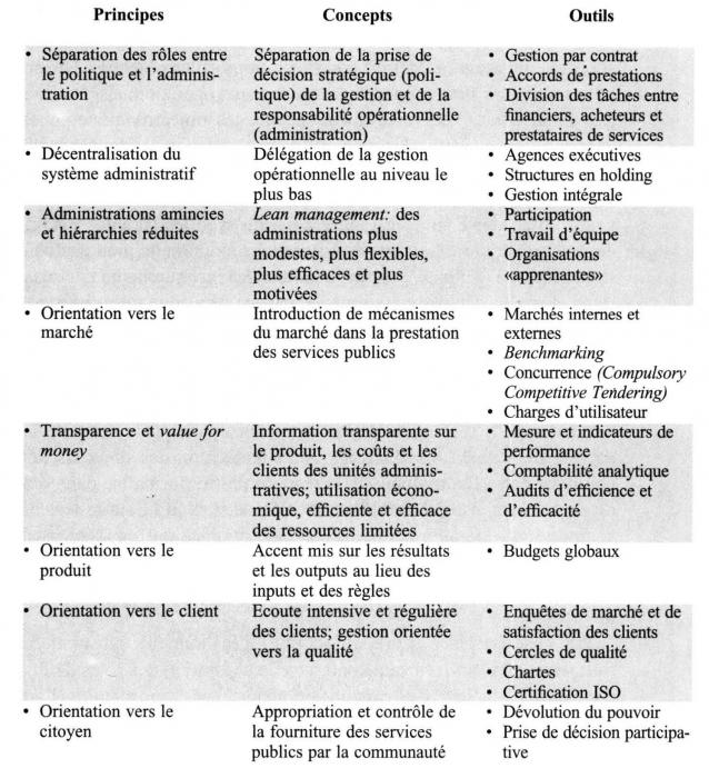portail de la gestion publique