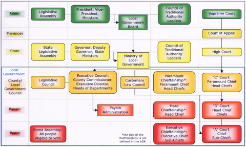Figure 1: Decentralised structure of government