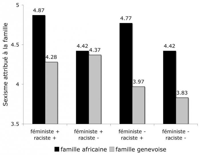 vents d 39 est vents d 39 ouest le sexisme du racisme une tude de cas en suisse graduate. Black Bedroom Furniture Sets. Home Design Ideas