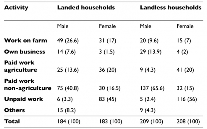 Du Grain Moudre Gender Land And Resource Rights In India