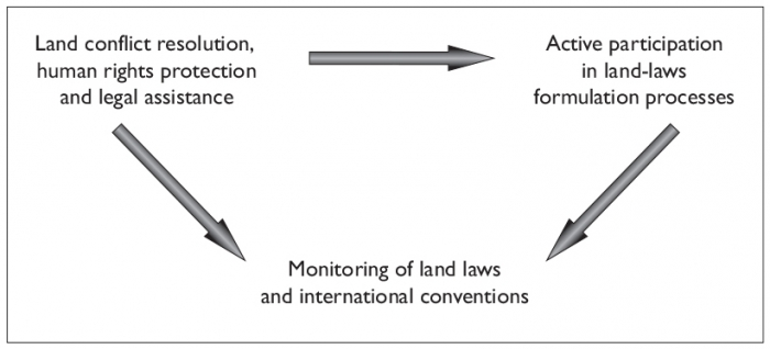 Du grain à moudre - Women's land rights and women's