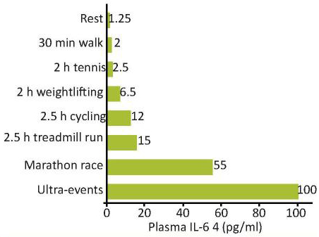Figure 1: Plasma IL-6 response to varying exercise workloads. Data taken from a wide range of studies from Nieman's lab.
