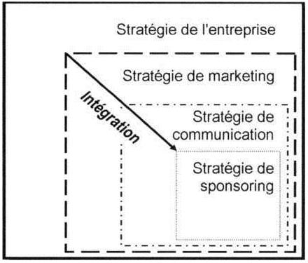 Sport Et Sponsoring Chapitre I Principes De Management Du