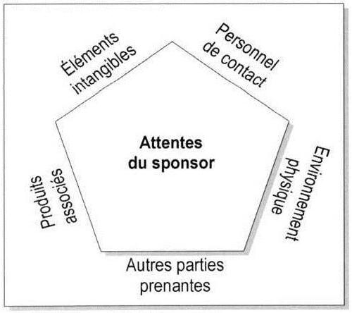 Sport Et Sponsoring Chapitre 5 étude De Cas Le Perrier