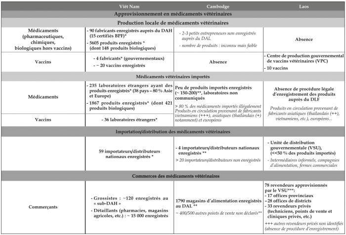 Tab. 21 – Récapitulatif de l approvisionnement en médicaments vétérinaires  dans les 3 pays 1756a5e7edb