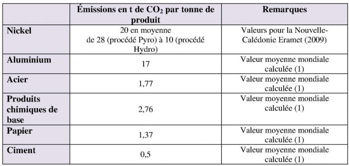 Quelle est la distance de retour carbone datant bon pour