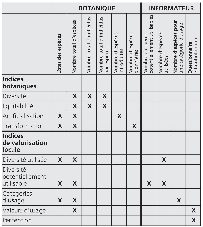 La Spatialisation De La Biodiversite Chapitre 2 Evaluation Des