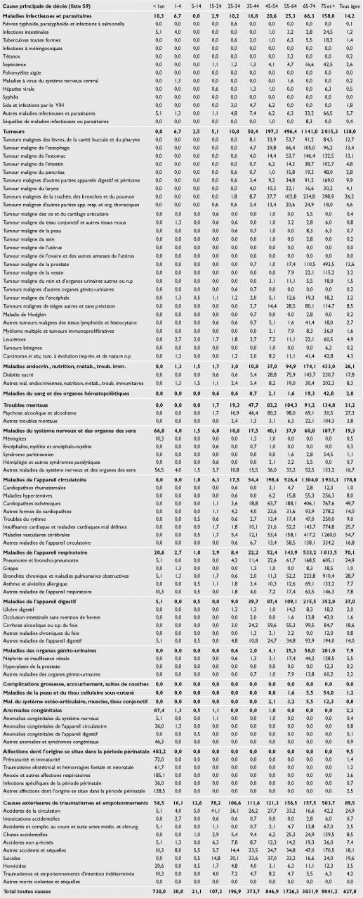 La Population Reunionnaise La Mortalite Evolution Et Structure