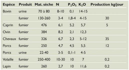 Tabla 2. Caracterización de excrementos de animales en Francia en kg por tonelada de producto.