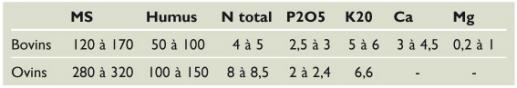 Tabla 3. Composición a partir de estiércol + camada ± descompuesto en Marruecos (kg por tonelada).
