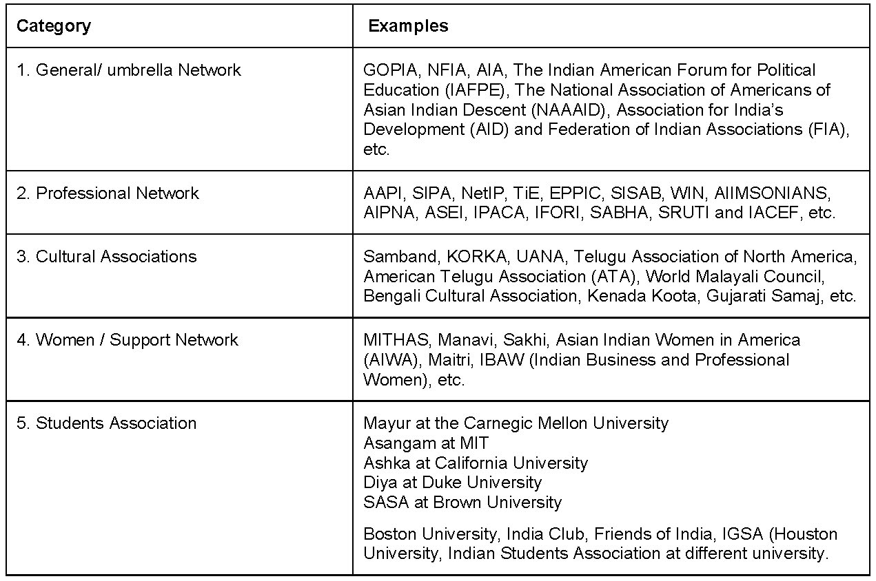 Diasporas scientifiques - Chapitre 9. Case-Study of the Indian ...