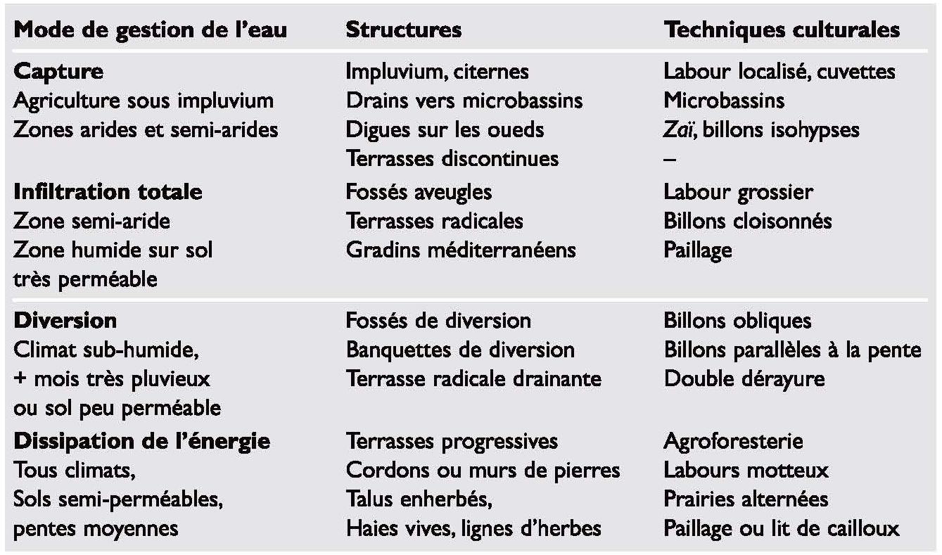 Sol Argileux Avantages Inconvénients gestion durable des eaux et des sols au maroc - chapitre 6