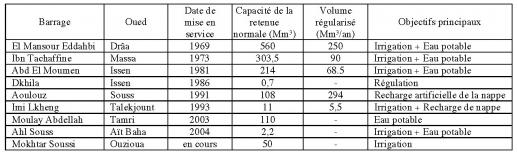 Tableau 2. Barrages réalisés dans le Souss-Massa-Dra