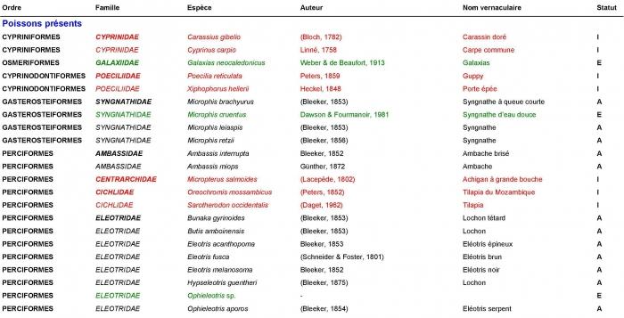 Extrem Les espèces envahissantes dans l'archipel néo-calédonien - Les  BN44