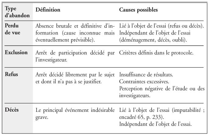 investigateurs de recherche clininique forum
