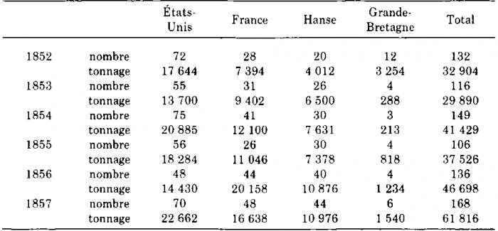 Navigation de zanzibar avec les pays européens et les états unis