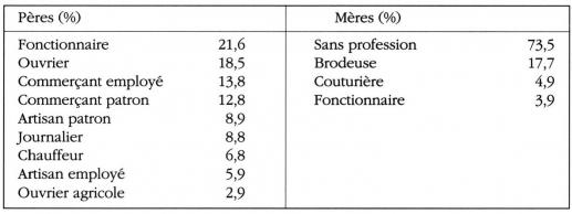 Taula 1a professió de pares dels infants de la investigació La ciutat de Marràqueix, 1985-87