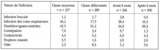 Taula 7. Proporció de nens (%) que ha fet un episodi infecciós segons el nivell socioeconòmic i per edat. Prova d'estudiant