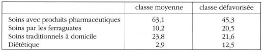 Taula 8. Tipus d'apel·lació segons l'origen social de les famílies