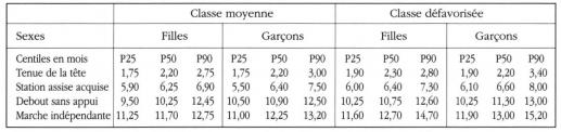 Taula 9. P25, P50 i P90 de les diferents etapes del desenvolupament psicomotor Els nens de Marràqueix segons El nivell socioeconòmic