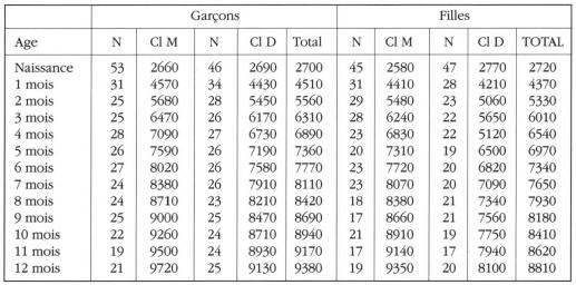 Taula 10. Valors ajustats del pes del pes (en g ) Els nens Marrackchis per sexe i nivell socioeconòmic