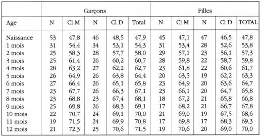 Taula 11.Valors ajustats de la P50 de la mida dellargada (en cm) Nens Marrakchis per sexe i nivell socioeconòmic