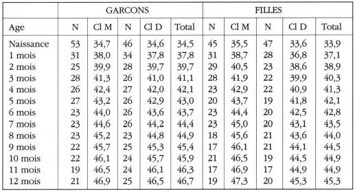 Taula 12. Valors ajustats de la P50 del perímetre cranial (en cm) Els nens Marrakchis per sexe i nivell socioeconòmic