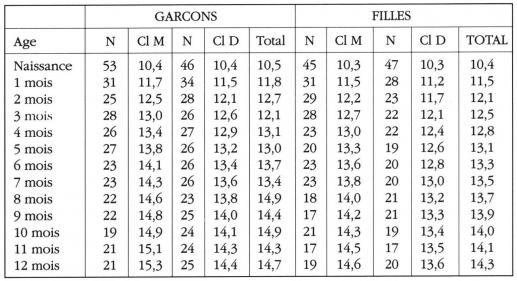 Taula 13. Valors ajustats de la P50 del perímetre braquial (en cm) Marrakchis Nens per sexe i nivell socioeconòmic