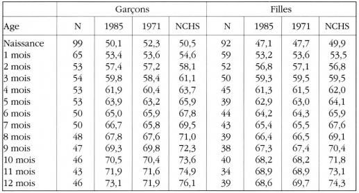 Taula 15. Valors ajustats de la mida allargada (En cm) Els nens Marrackchis per sexe