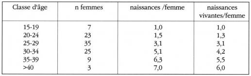Taula 2. Fertilitat de les dones en la investigació creixement i desenvolupament de la ciutat de Marràqueix, 1985-87