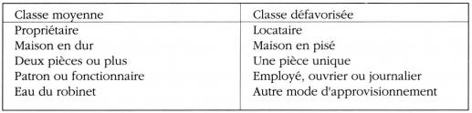 Taula 3. Criteris de classificació familiar a classe mitjana o desfavorits