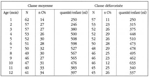 Tableau 4. Quantité moyenne de lait de vache consommée par jour et par enfant selon le niveau socio-économique