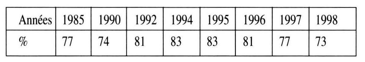 dure service militaire en 1985